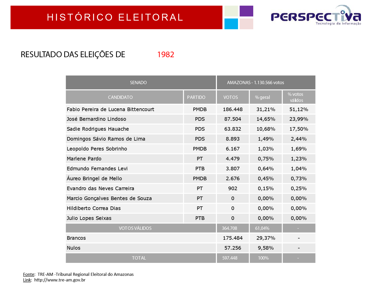 resultado das eleicoes 1982 senador