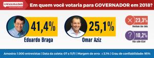 Durango Duarte - Eleições 2018 no Amazonas (1ª Pesquisa Eleitoral)