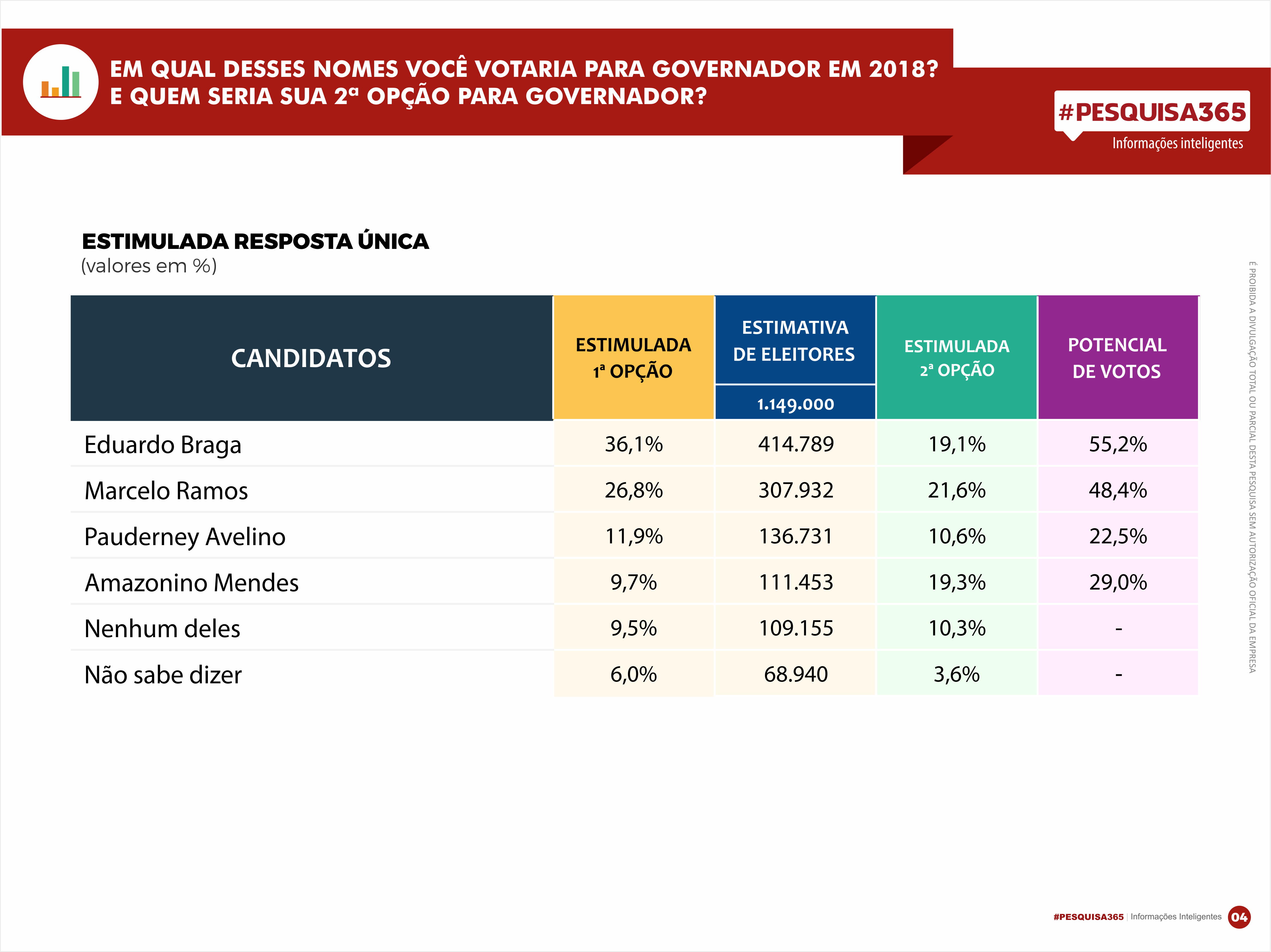Durango Duarte - Rebecca lidera disputa para o Senado Federal em Manaus