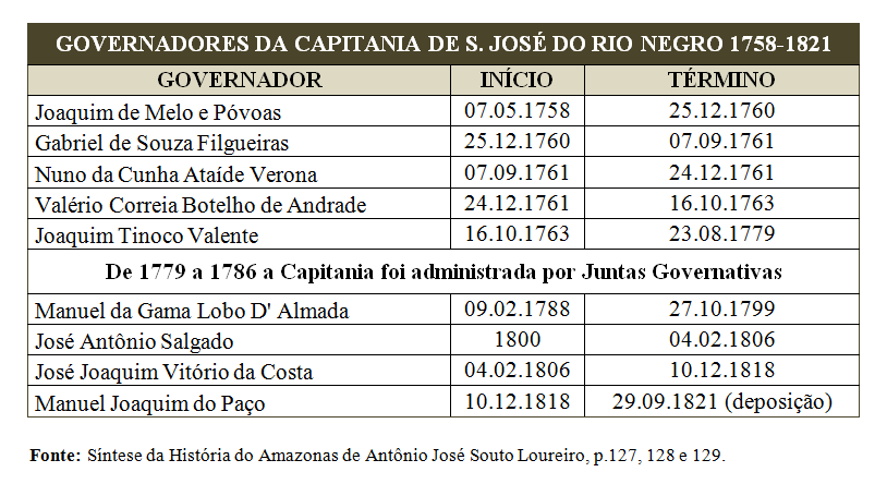 39-tabela-governador-a-reforma-administrativa-e-politica-do-estado-do-amazonas