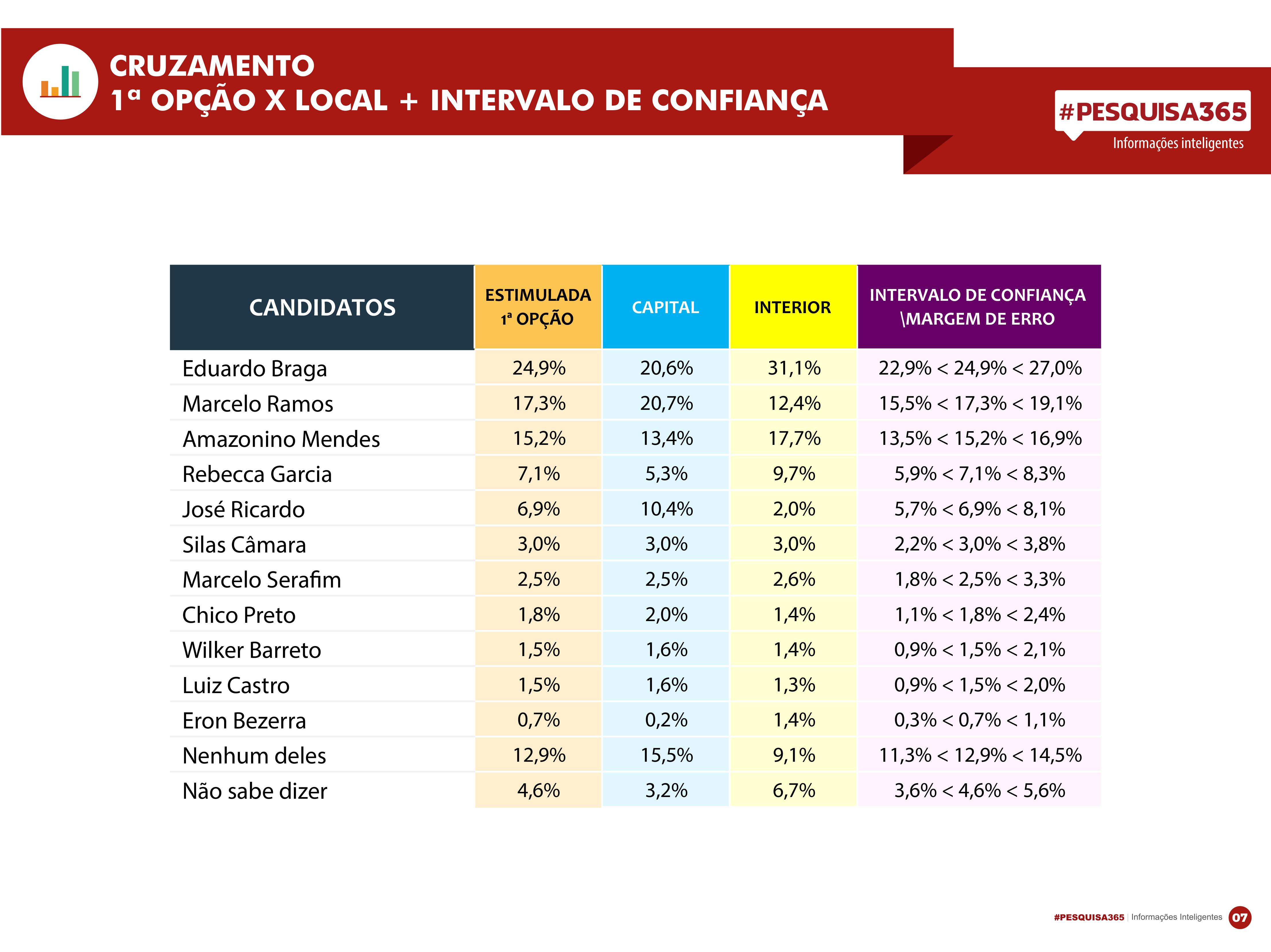 Durango Duarte - 01 Pesquisa Eleitoral Governador do Amazonas 2017
