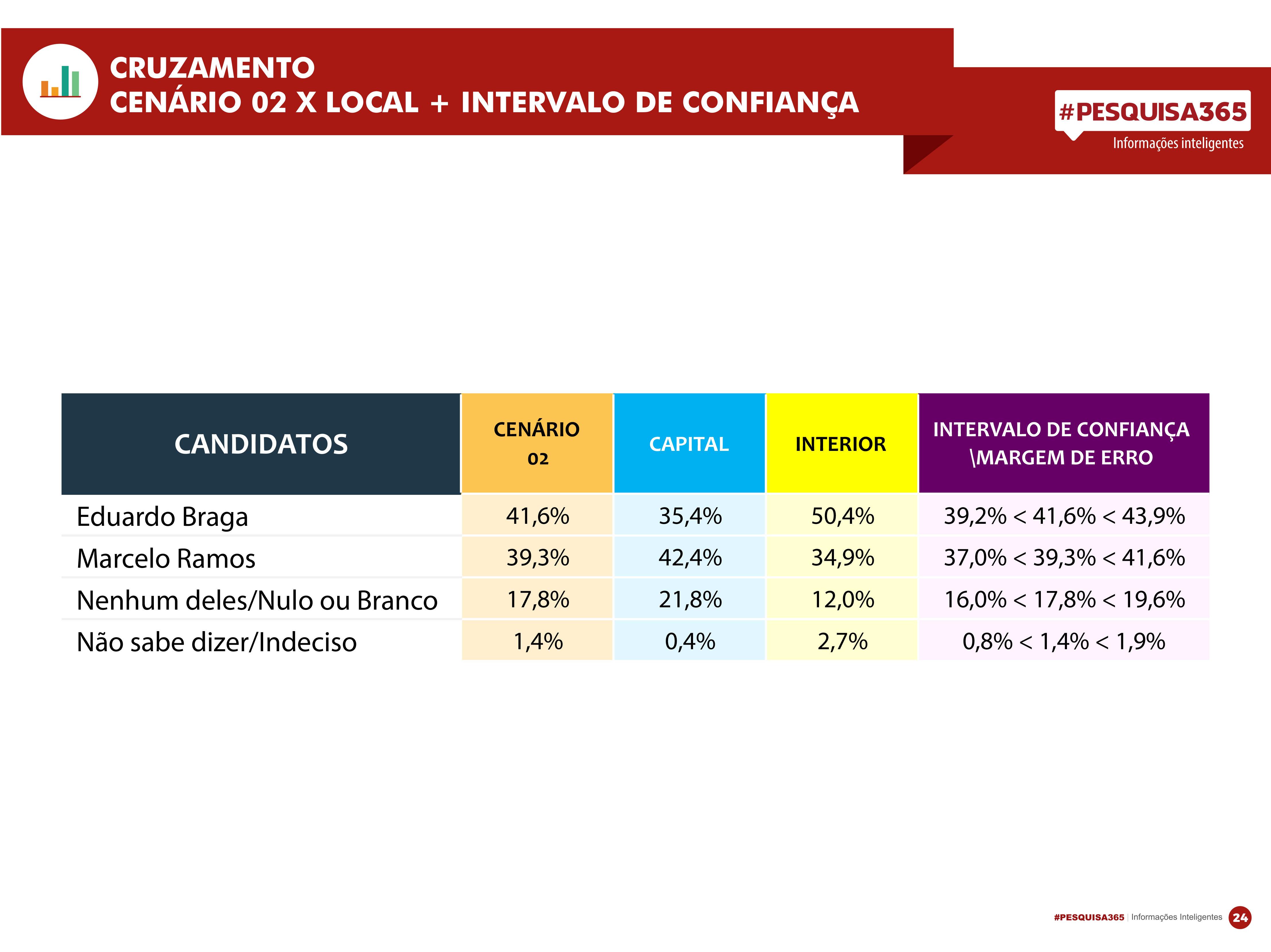 Durango Duarte - 1ª Pesquisa Eleitoral Governador do Amazonas 2017