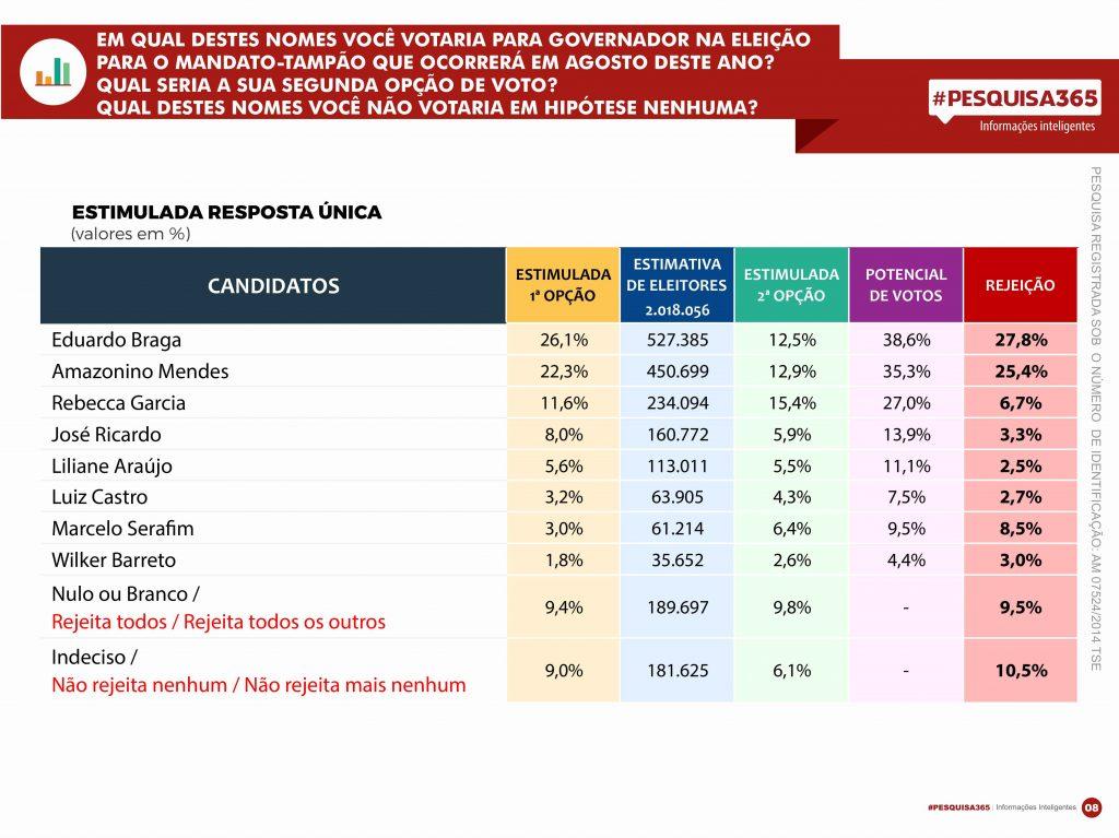 #PESQUISA365 - Eleição suplementar no Amazonas: tudo é possível, menos a renovação