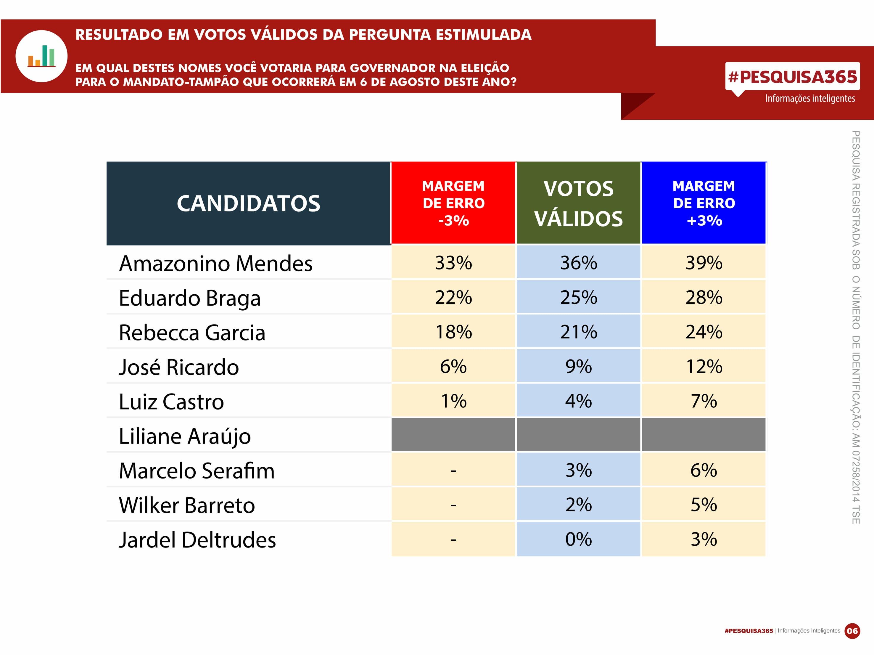 Durango Duarte - Votos Válidos: Amazonino abre 11 pontos de vantagem sobre Eduardo Braga no 1º turno