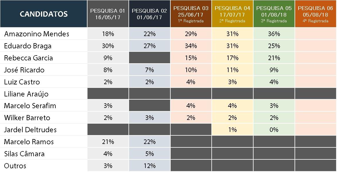 Durango Duarte - As pesquisas eleitorais do 1º turno da eleição suplementar de 2017