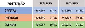 Abstenções no 2º turno das eleições 2018