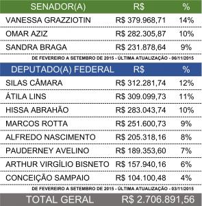 BLOGDODURANDO_SENADORES_DEPUTADOS