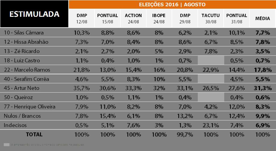 eleicoes-2016-pesquisas-agosto