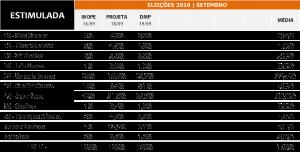 eleicoes-2016-pesquisas-setembro