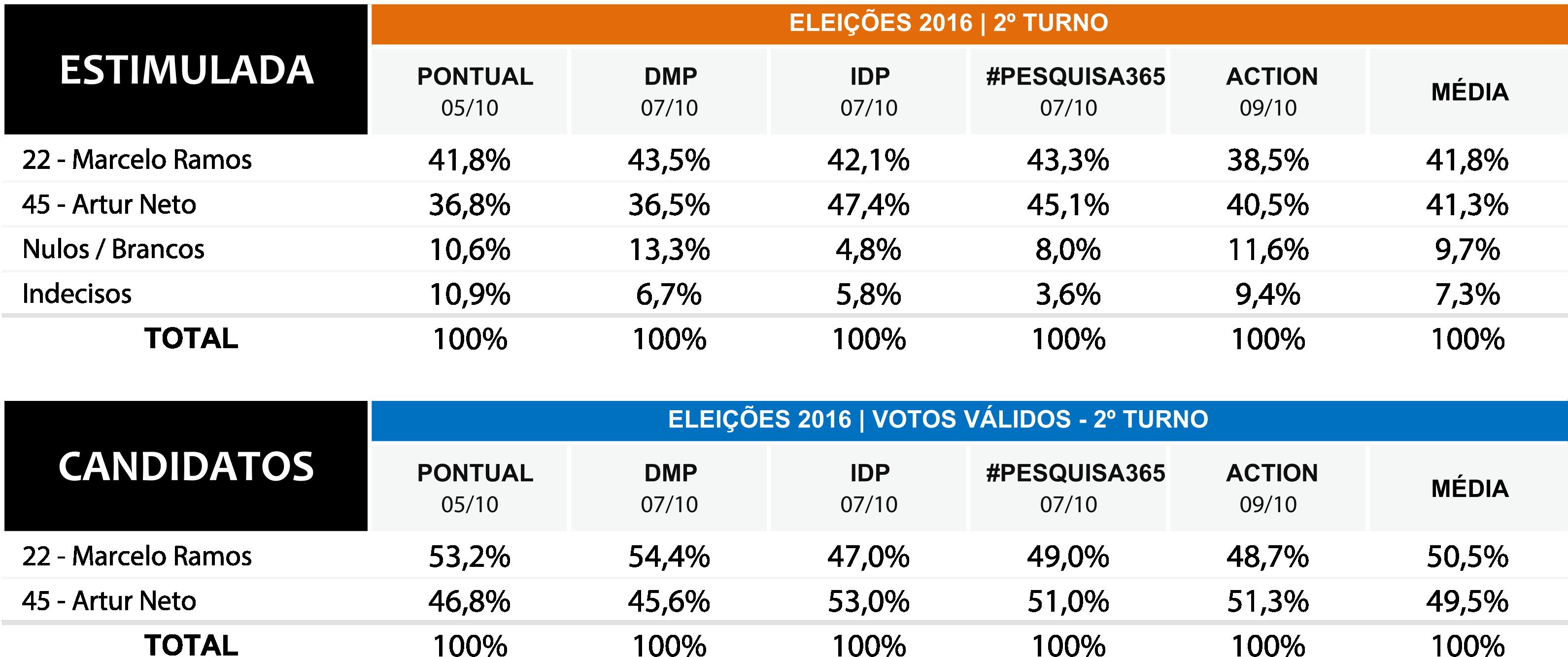 Durango Duarte - Quadro comparativo das pesquisas do 2º turno