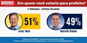 Durango Duarte - 1ª Pesquisa Eleitoral de Manaus da #PESQUISA365 no 2º turno