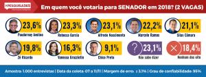 senador-amazonas-2018