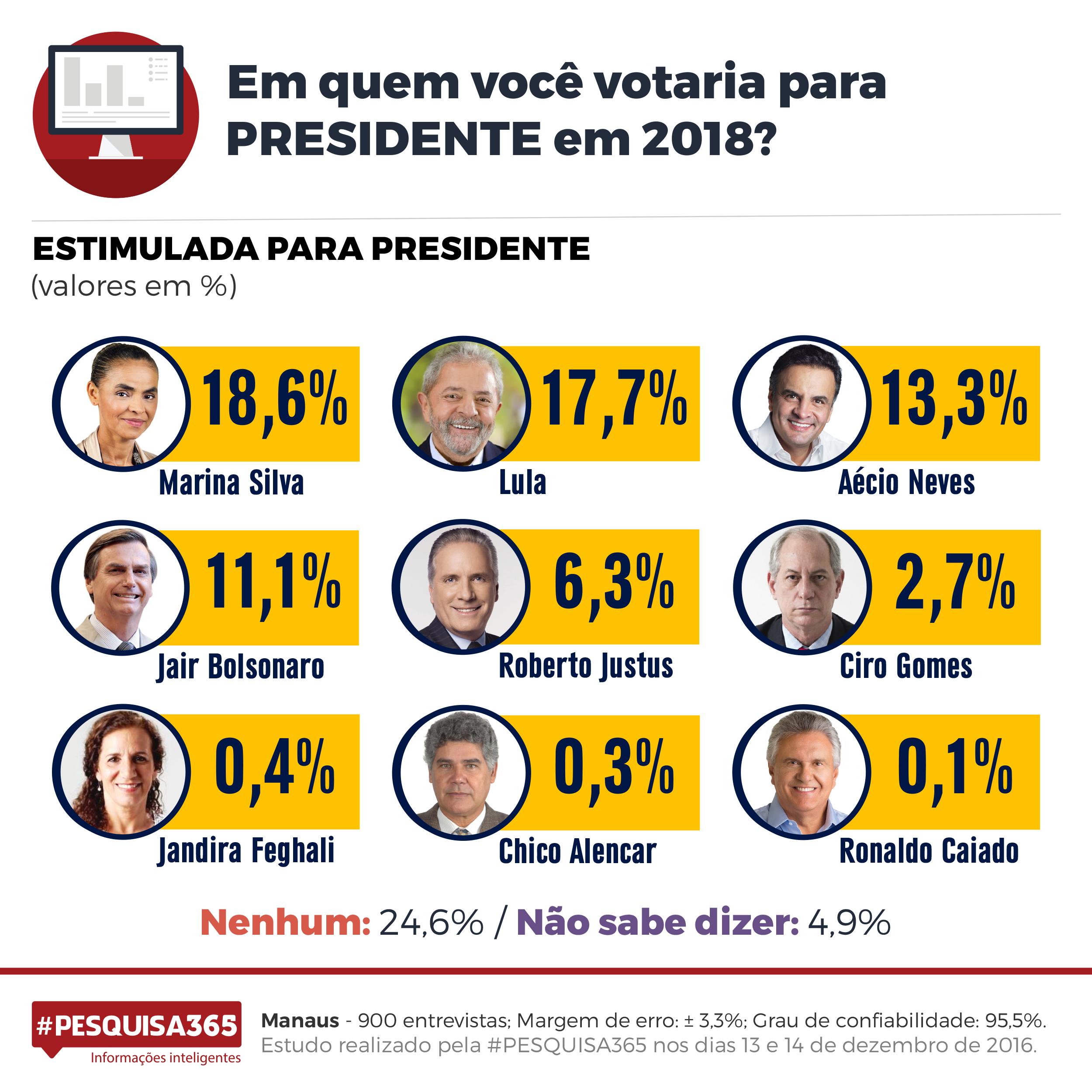 Durango Duarte - Sucessão presidencial: as intenções de votos do manauara