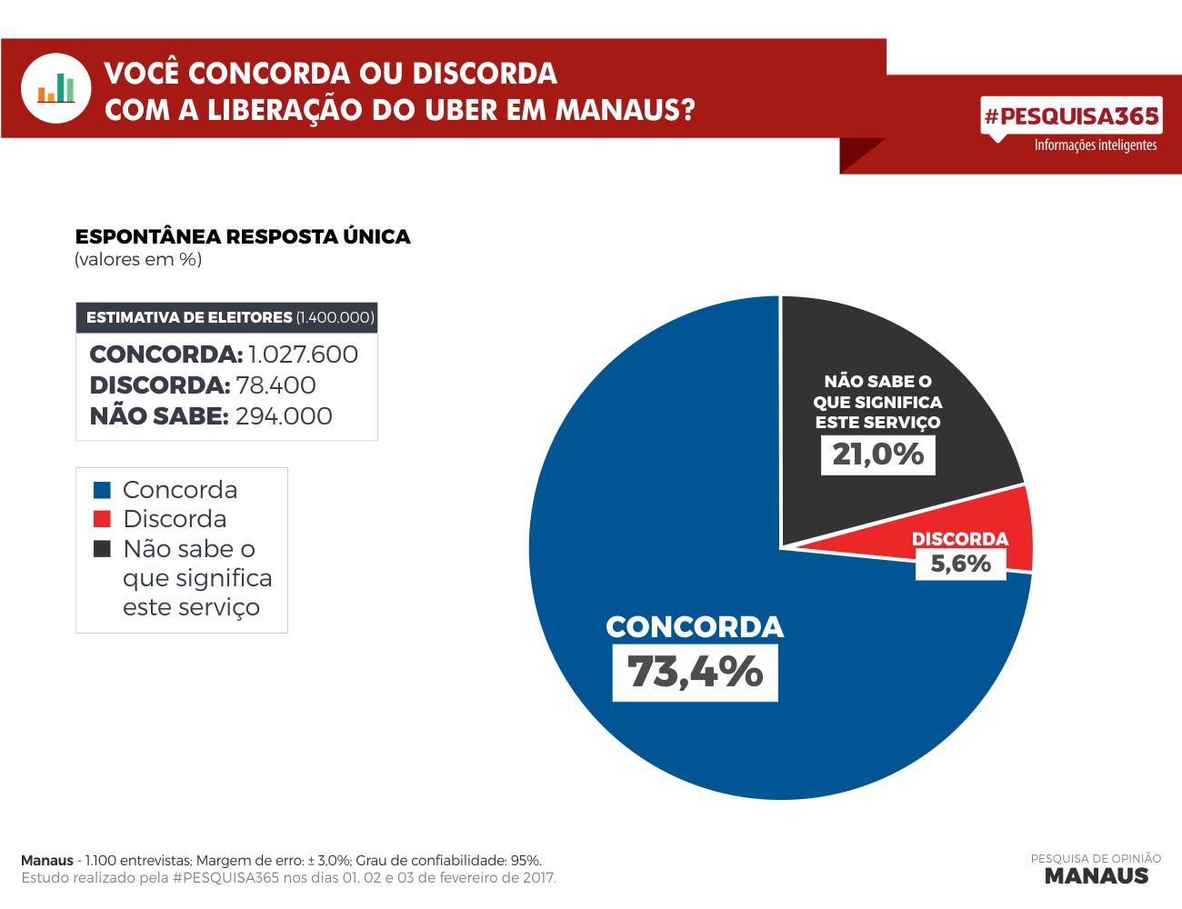 Durango Duarte - 73,4% dos moradores de Manaus concordam com a implantação do Uber