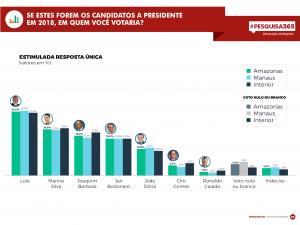 Durango Duarte - Eleições 2018 no Amazonas (2ª Pesquisa Eleitoral)