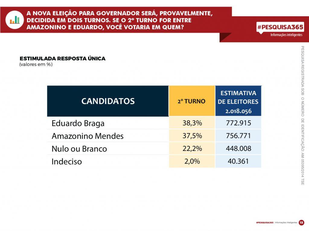 Durango Duarte - Amazonino cresce na capital e empata com Eduardo Braga