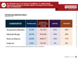 Durango Duarte - 2º turno: Amazonino segue na liderança; Eduardo perde para brancos e nulos em Manaus