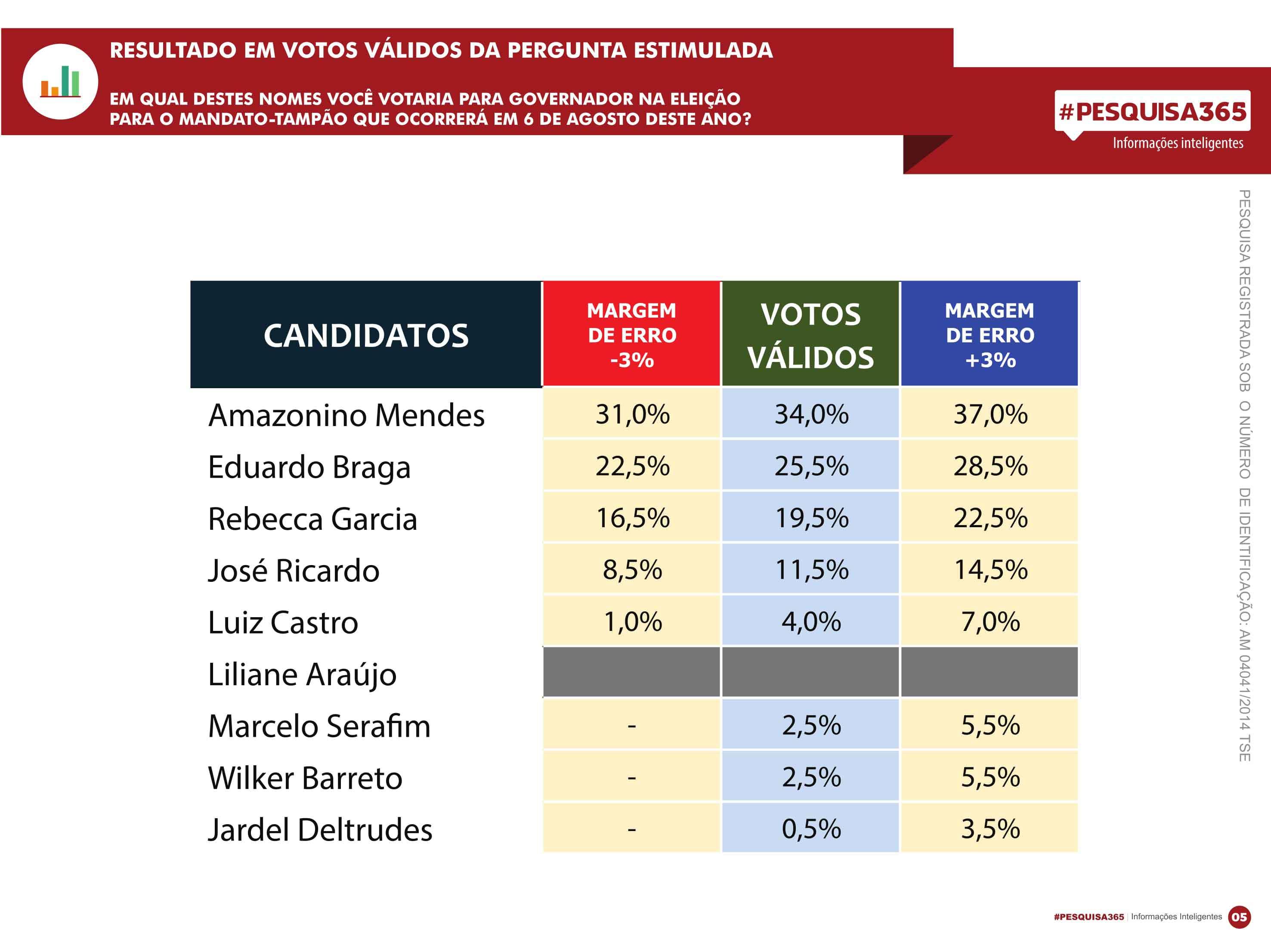 Durango Duarte - Eleição Suplementar: Amazonino Mendes e Eduardo Braga com os pés no 2º turno