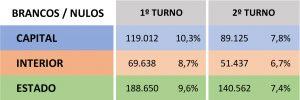 Votos brancos e nulos no 2º turno em 2018