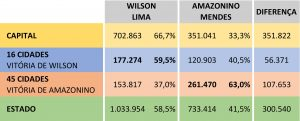 Análise de Durango Duarte sobre o 2º turno das eleições