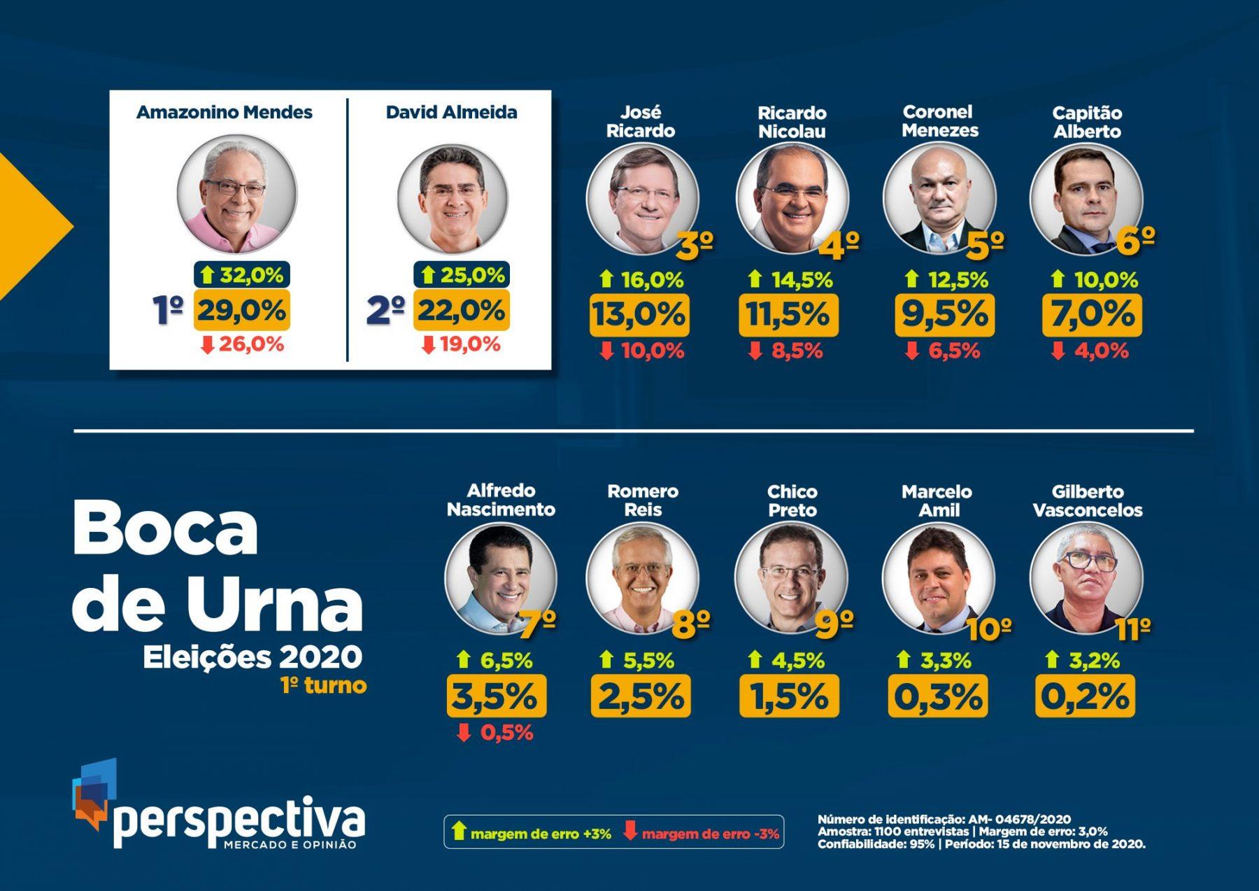 Eleições 2020: Boca de Urna